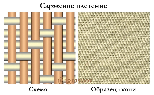 Саржевое плетение нитей габардина